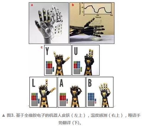 新型橡胶半导体和导体材料制作成全橡胶晶体管,传感器以及机器人皮肤