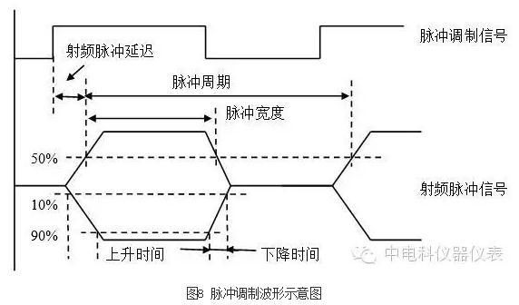 微波信号发生器技术指标、工作原理、信号频率调制过程