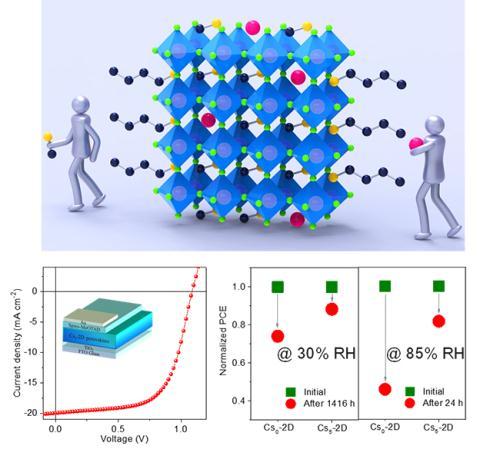 二维(BA)2(MA)3Pb4I13钙钛矿中掺杂Cs元素,使二维(2D)钙钛矿电池效率提高13.7%
