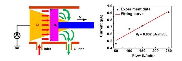 基于摩擦纳米发电机的自驱动气动监测传感器研究进展