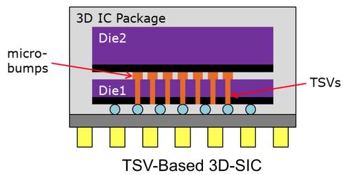电子科技巨头公司3D芯片的技术研发方案!
