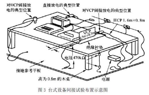 静电放电发生器标准、检测设备、测试方法