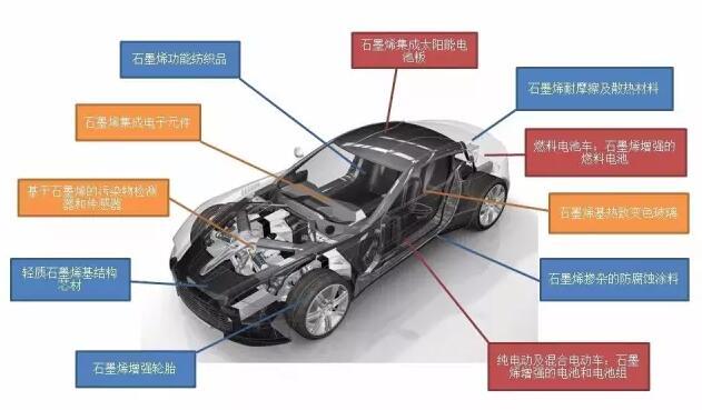 石墨烯在汽车上的应用,哪些最具商业化潜力