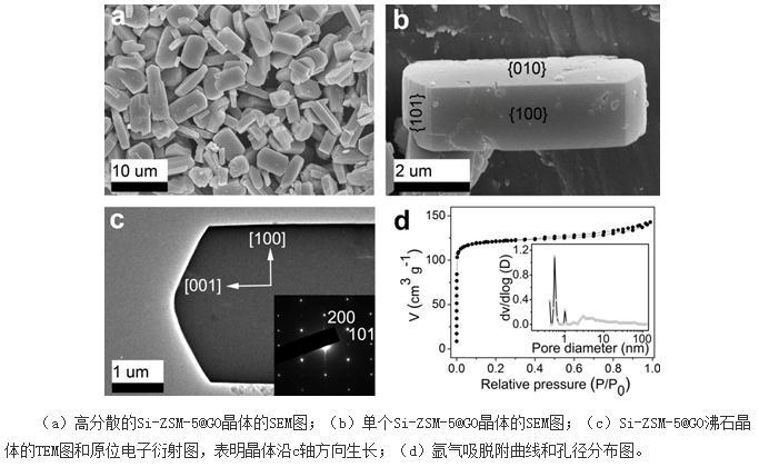 Si-ZSM-5沸石晶体:实体了石墨烯体系中无机材料结晶的可控生长