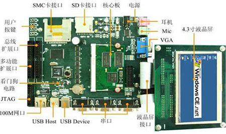 ARM嵌入式开发快速技术的应用!