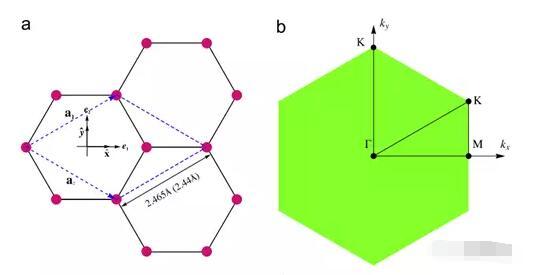 石墨烯的综合晶格稳定极限表面