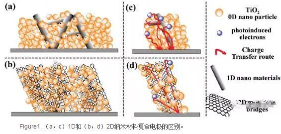 二维石墨烯增强光诱导染料敏化太阳能电池的电子运输