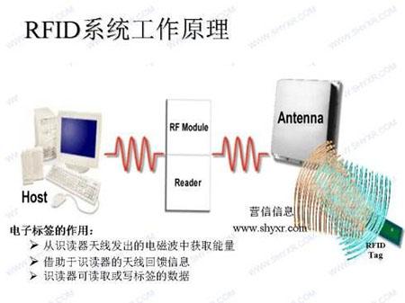 射频识别即RFID技术的应用情况!