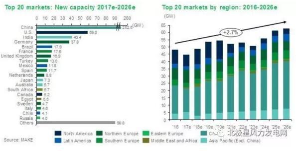 全球风电开发商&整机商上半年订单量Top10重磅出炉!(附图表、预测)