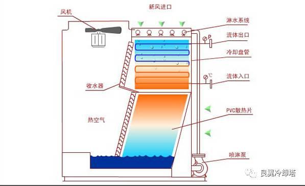 密闭式冷却塔工作原理|冷却设备的传热原理与结构