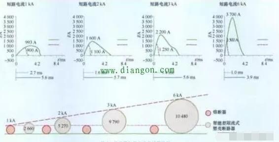 熔断器与断路器的应用区别