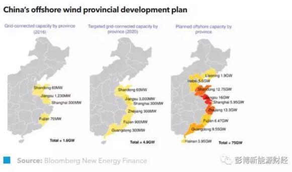 中国将超额完成海上风电建设目标