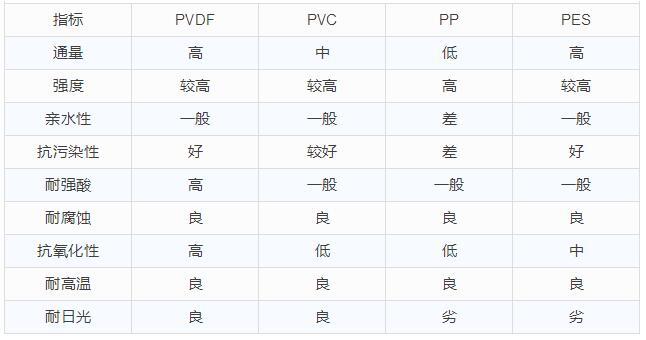膜材料 | PVDF、PVC、PP、PES,常见膜材料性能对比!