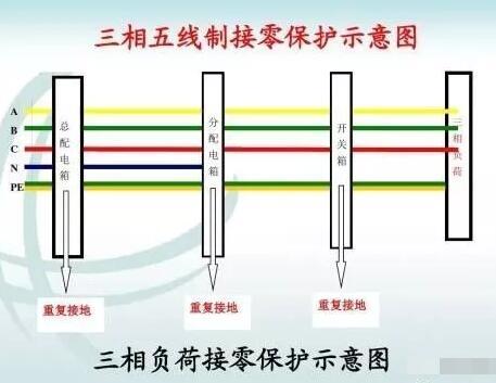 为什么电力行业普遍用三相五线制?