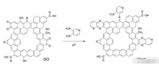 简单的基于溶液的吡啶富氮掺杂合成石墨烯纳米片用于超级电容器