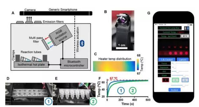 新型芯片实验室平台:可快速检测多种传染病病原体!