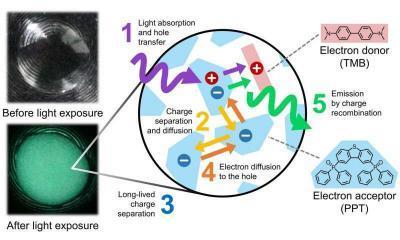 日科学家研发有机夜光材料:发光超过一个小时!