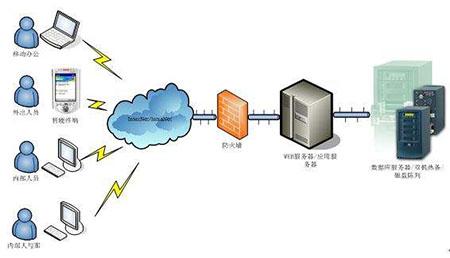 超微公司推出全新架构服务器网络解决技术!