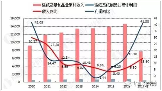造纸行业已经步入供需平衡阶段,纸价上涨在短期内仍将延续