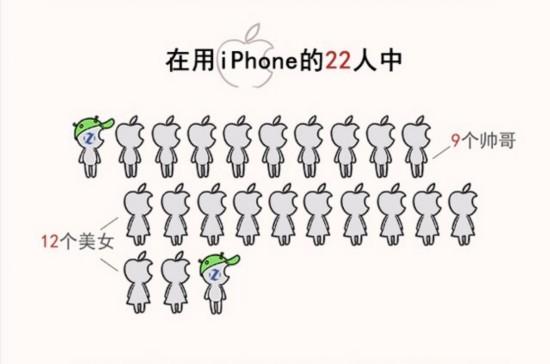 苹2017年第三季度中国手机用户调查【趣图】
