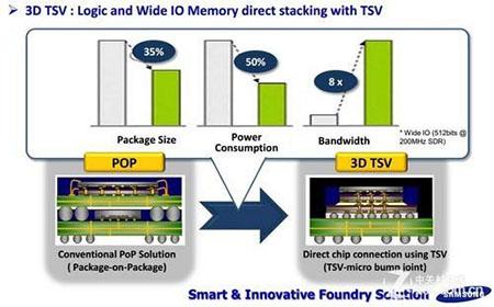 今天讲讲TSV制程芯片技术的应用情况!