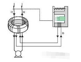 哪些场所应设置剩余电流动作保护器RCD?
