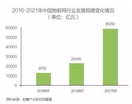 中国物联网高速发展!规模高达万亿 应用领跑世界