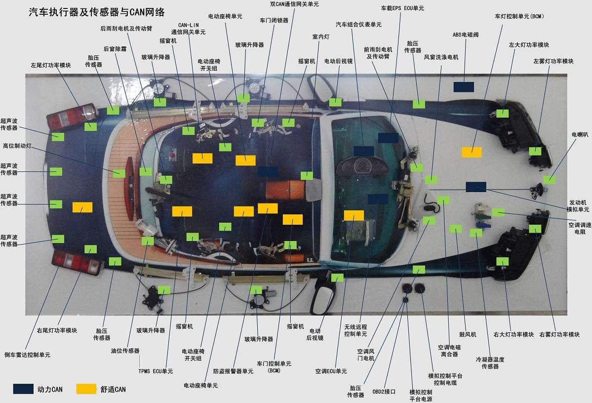 汽车总线传输CAN网络有何优点?