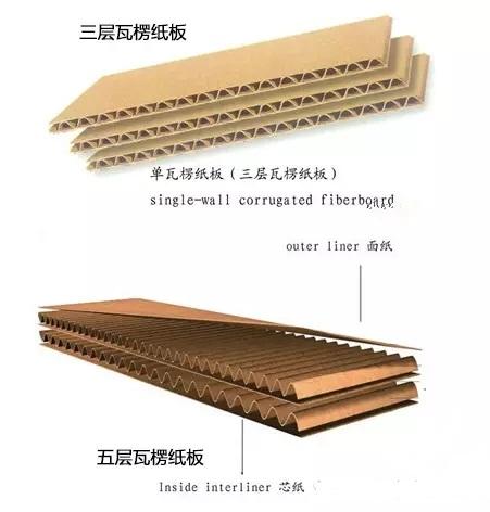 如何破解瓦楞纸板粘合不良的现象?