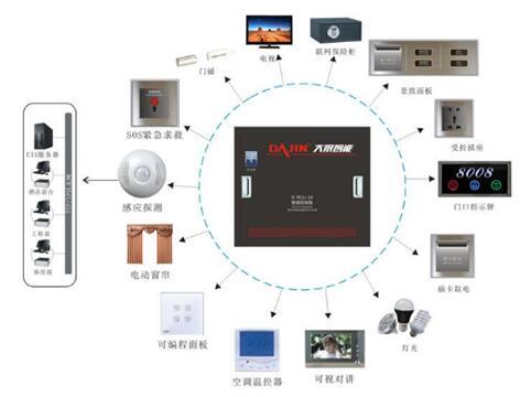 酒店客房控制系统联网方式及系统价值是什么?特点和优势有哪些?