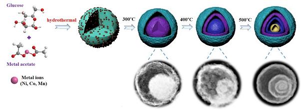 四层镍钴锰金属氧化物微球制备高容量锂离子电池负极材料