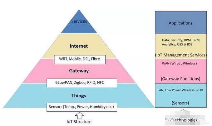 物联网发展趋势与投资逻辑