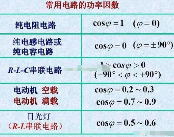 什么是功率因数?功率因数对供电的影响?