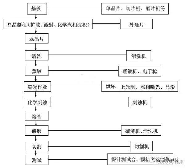 LED芯片分类 LED芯片的制造工艺流程