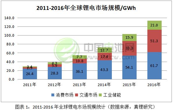 2017-2018年锂电池市场发展情况分析与预测