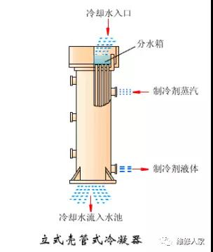 壳管式冷凝器工作原理,分类,结构,维护保养