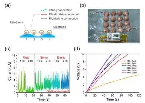 耦合摩擦纳米发电机网络对波浪能的收集功能实现