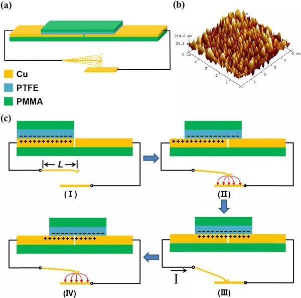 一种自驱动静电振动开关式摩擦纳米发电机(TENG-EVS)