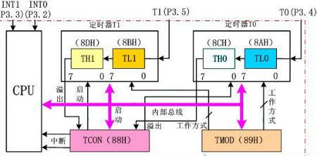 4d寄存器元件级电路图