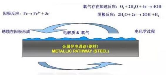 基于PPC型水性聚氨酯的烘烤型水性工业防护涂料的制备及应用