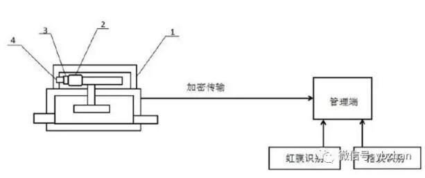 一种嵌有信息安全管理模块的物联网智能水表 | 专利