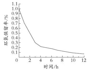 水性环氧树脂固化剂的制备及其与乳液相容性的研究