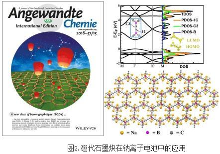 石墨炔类材料应用、结构与电化学性能之间的构效关系研究进展