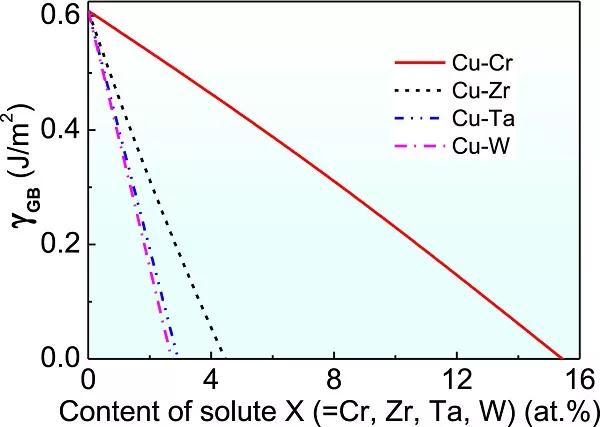 纯Cu和合金化Cu-Cr薄膜的显微组织演变和力学性能