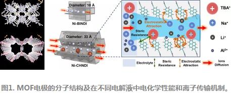高性能钠离子电致变色助力廉价显示电子及物联网器件