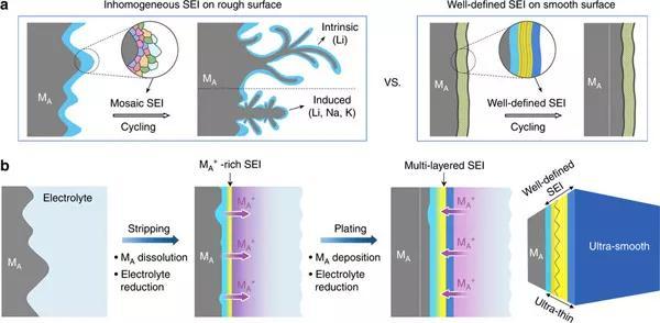 一种通用的非传统电化学方法构筑了均匀光滑的SEI膜