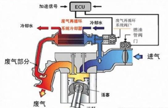 曲轴箱强制通风系统的构成及结构型式