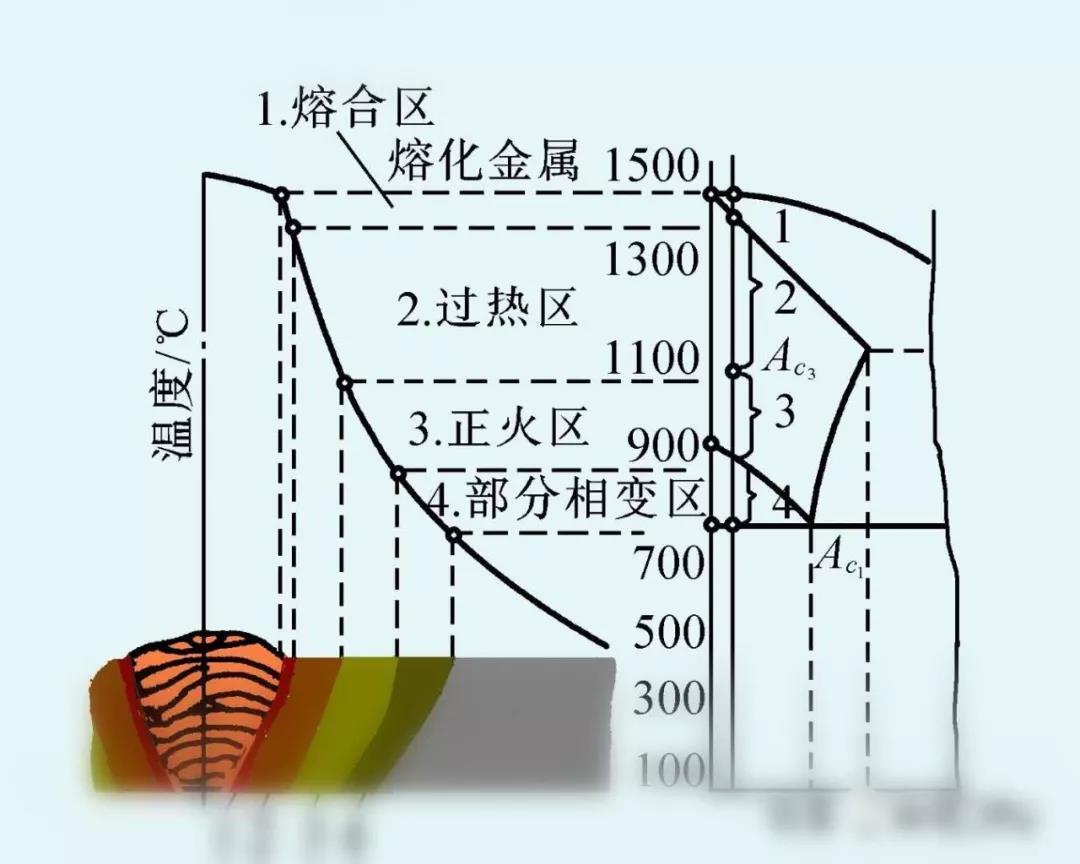 热影响区对于提高焊接质量的帮助