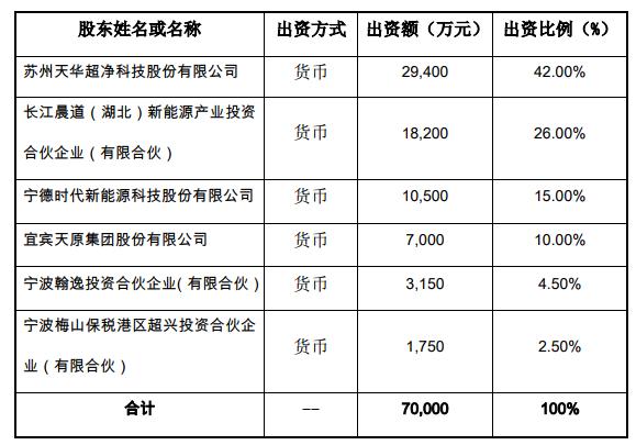天华超净与长江晨道等企业共同投资成立新公司并投资建设锂电材料项目