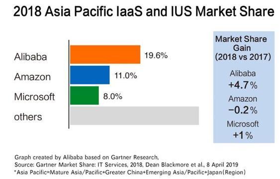 Gartner:阿里云连续两年位居亚太市场第一